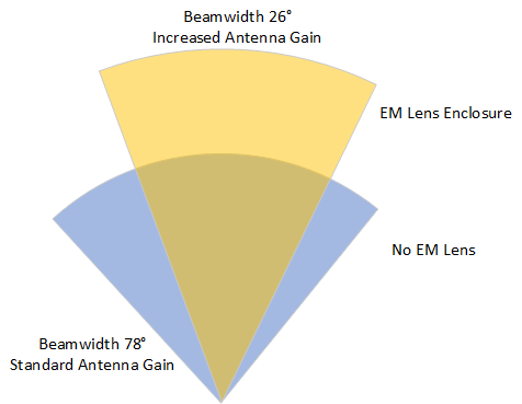 electromagnetic lens field of view antenna gain